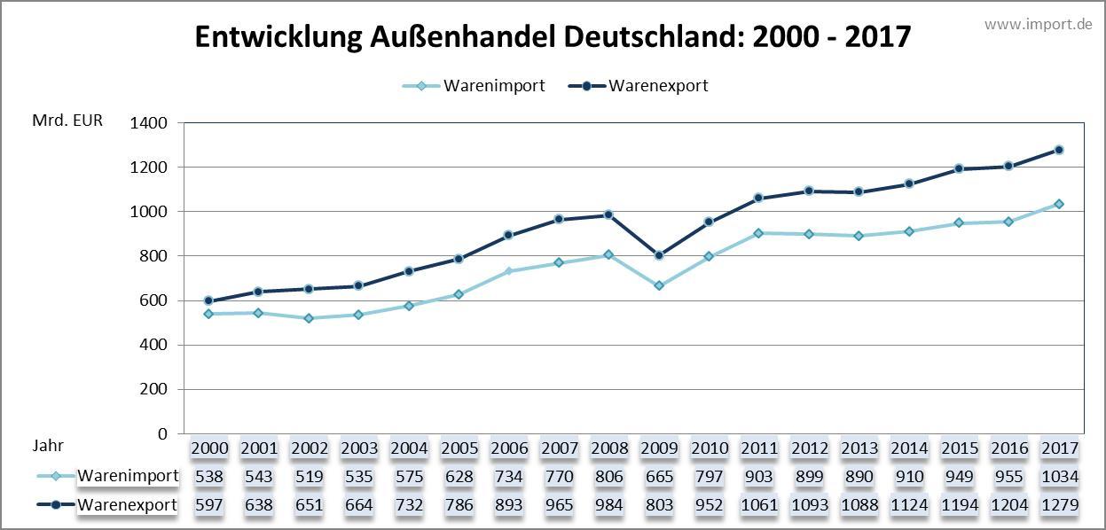 Außenhandel Deutschland